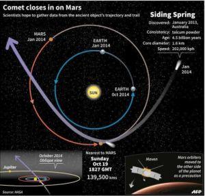 Илюстрация на пътя на кометата Сайдинг-Спринг от януари 2014 г. досега