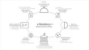 Електронна идентичност в Естония