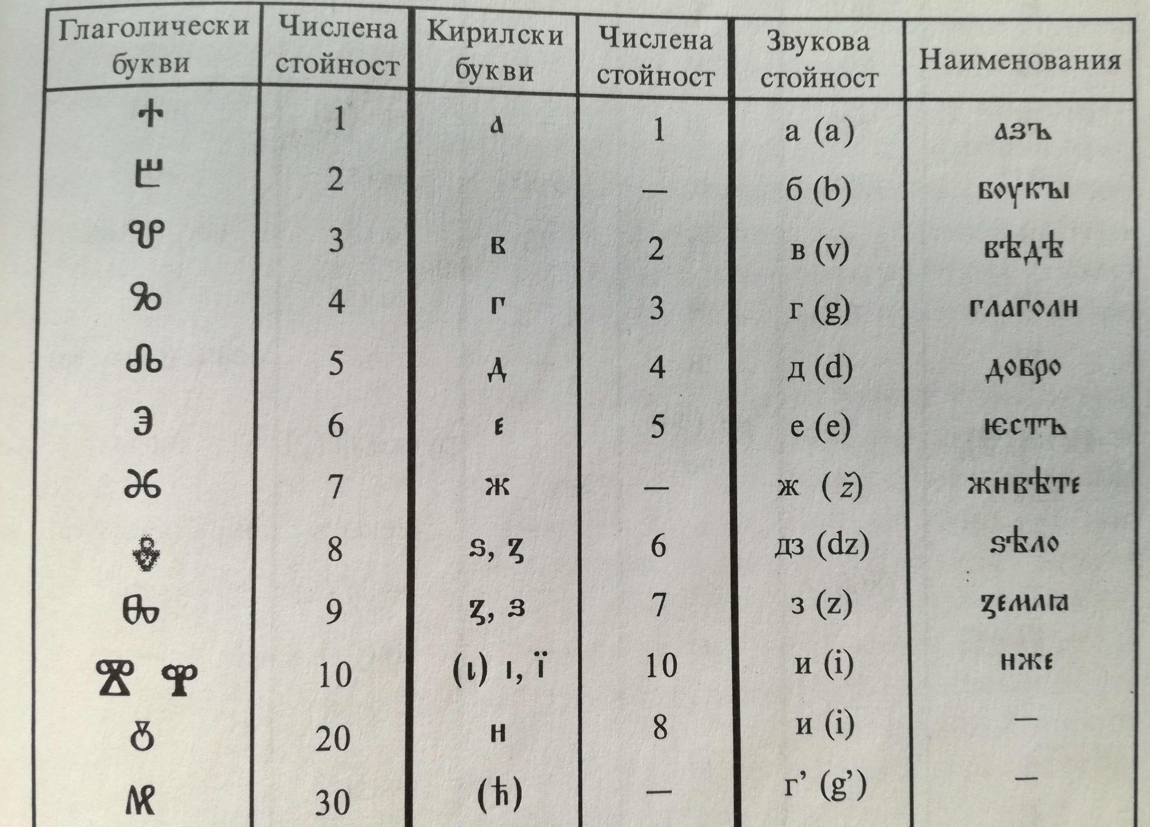 Български глаголически ръкопис ще бъде разчетен с космическа технология